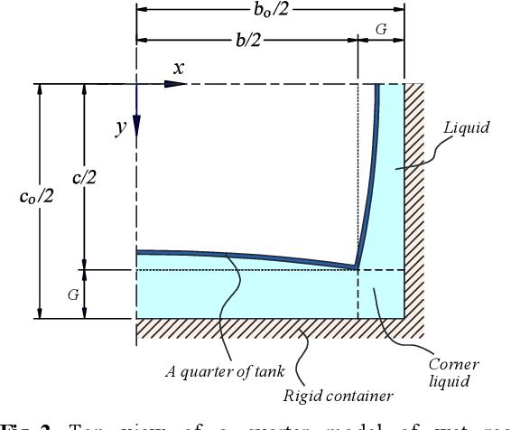 PDF] Hydroelastic Vibration of a Rectangular Tank Partially