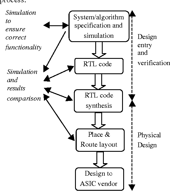 A MATLAB to VHDL Conversion Toolbox for Digital Control - Semantic