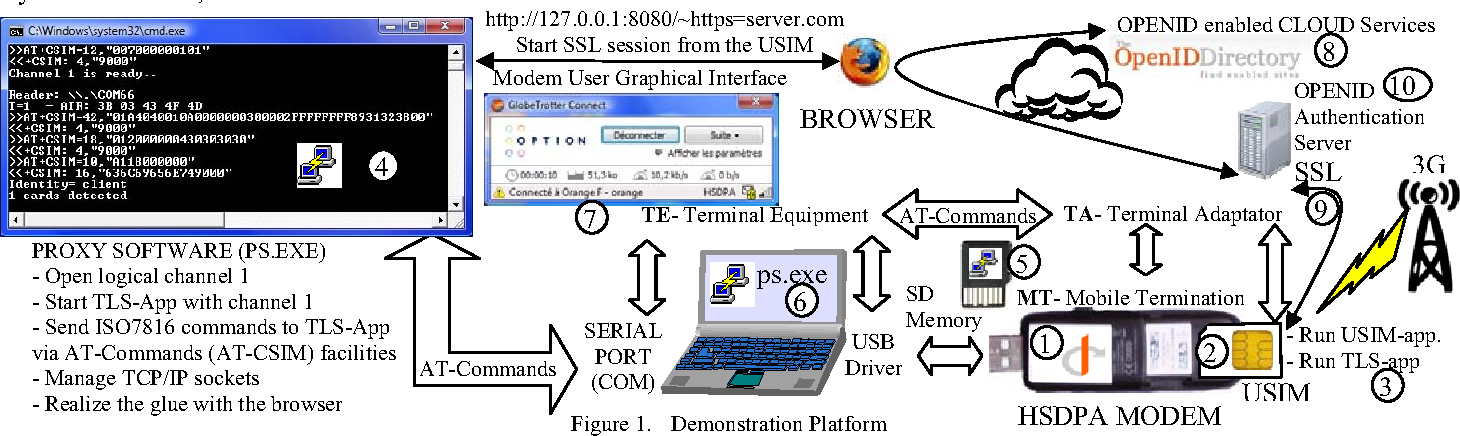 Convergent identity: Seamless OPENID services for 3G dongles