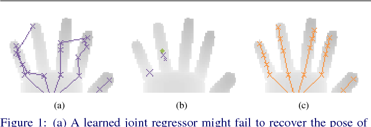 Figure 1 for Hybrid One-Shot 3D Hand Pose Estimation by Exploiting Uncertainties