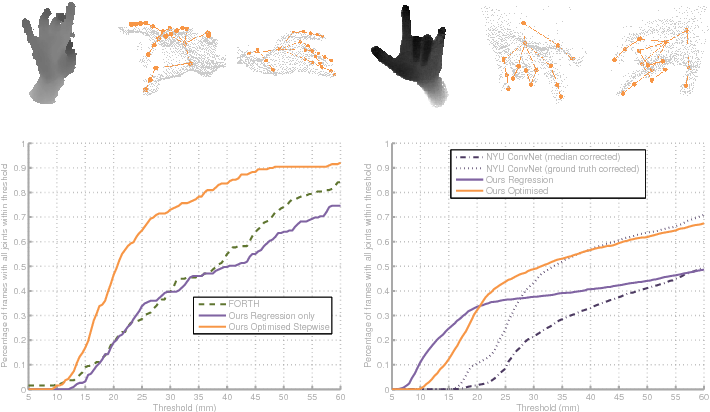Figure 2 for Hybrid One-Shot 3D Hand Pose Estimation by Exploiting Uncertainties