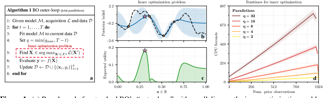 Figure 1 for Maximizing acquisition functions for Bayesian optimization