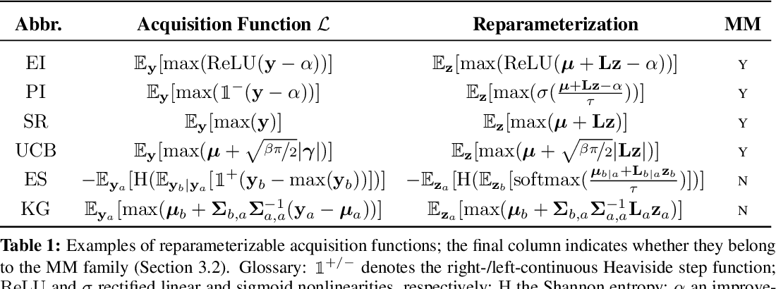 Figure 2 for Maximizing acquisition functions for Bayesian optimization