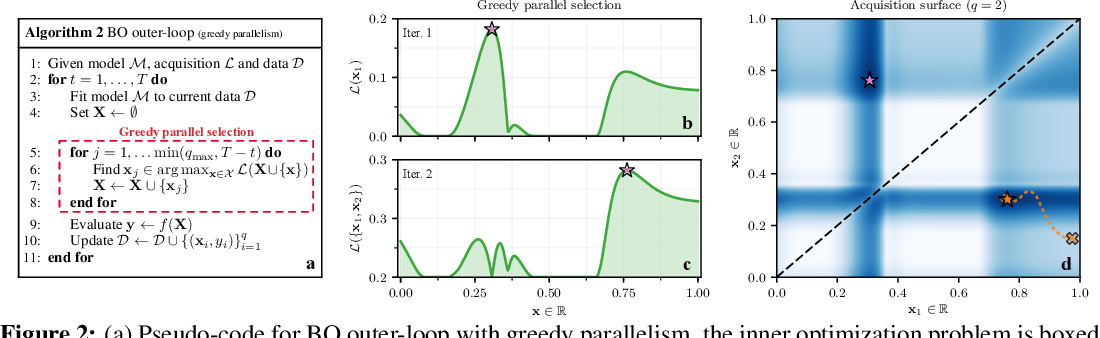 Figure 3 for Maximizing acquisition functions for Bayesian optimization