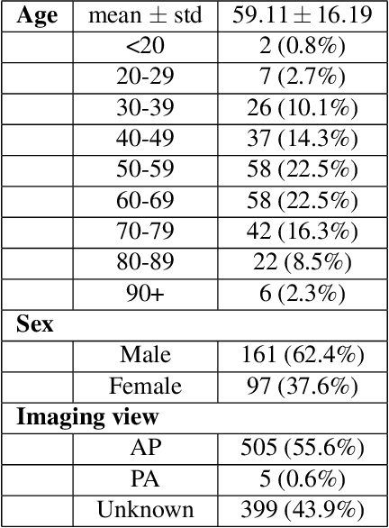 Figure 2 for COVID-Net CXR-S: Deep Convolutional Neural Network for Severity Assessment of COVID-19 Cases from Chest X-ray Images