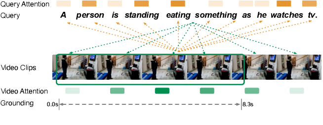 Figure 1 for A Simple Yet Effective Method for Video Temporal Grounding with Cross-Modality Attention