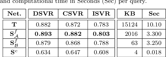 Figure 2 for DnS: Distill-and-Select for Efficient and Accurate Video Indexing and Retrieval