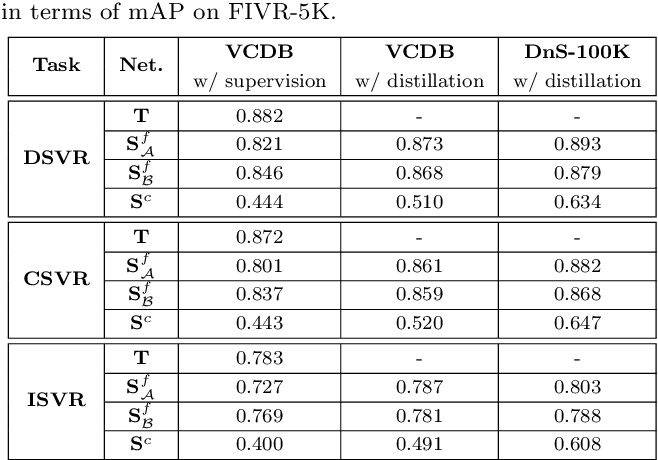 Figure 4 for DnS: Distill-and-Select for Efficient and Accurate Video Indexing and Retrieval