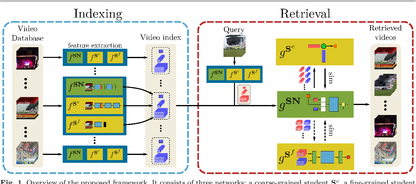 Figure 1 for DnS: Distill-and-Select for Efficient and Accurate Video Indexing and Retrieval