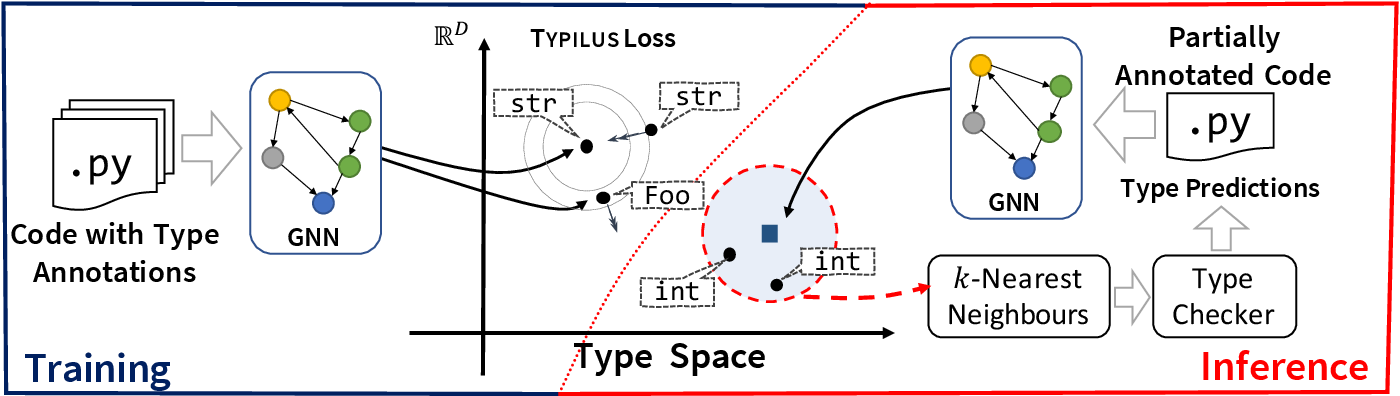 Figure 1 for Typilus: Neural Type Hints