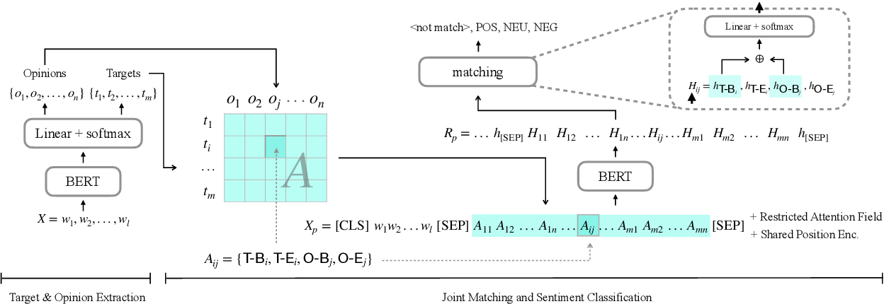 Figure 3 for First Target and Opinion then Polarity: Enhancing Target-opinion Correlation for Aspect Sentiment Triplet Extraction