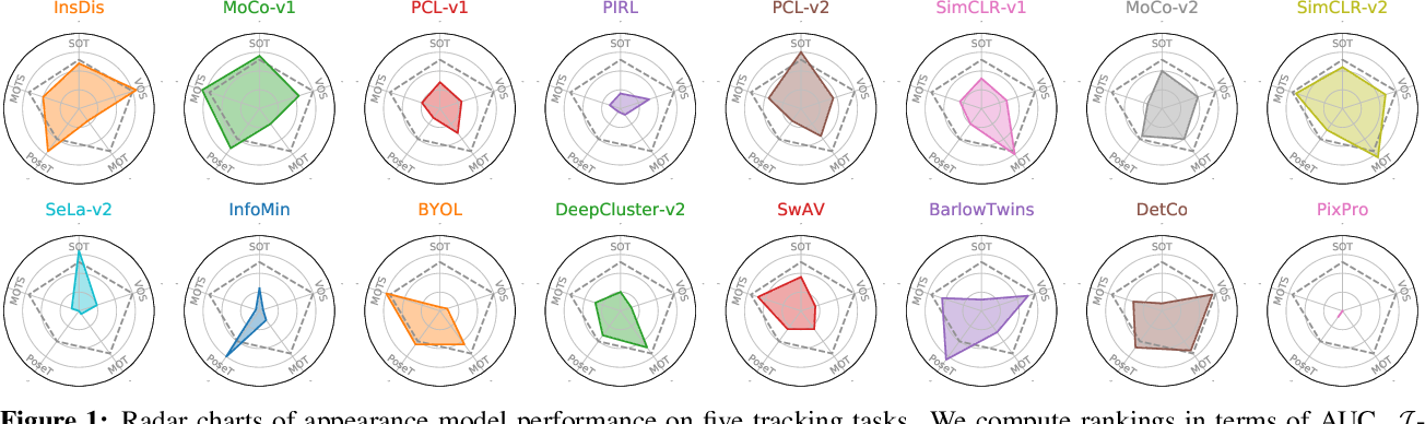Figure 1 for Do Different Tracking Tasks Require Different Appearance Models?