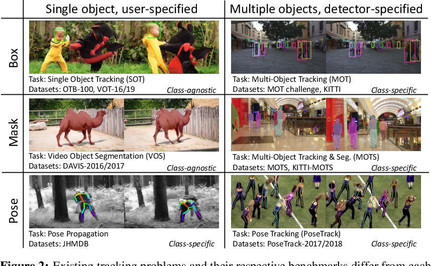 Figure 3 for Do Different Tracking Tasks Require Different Appearance Models?