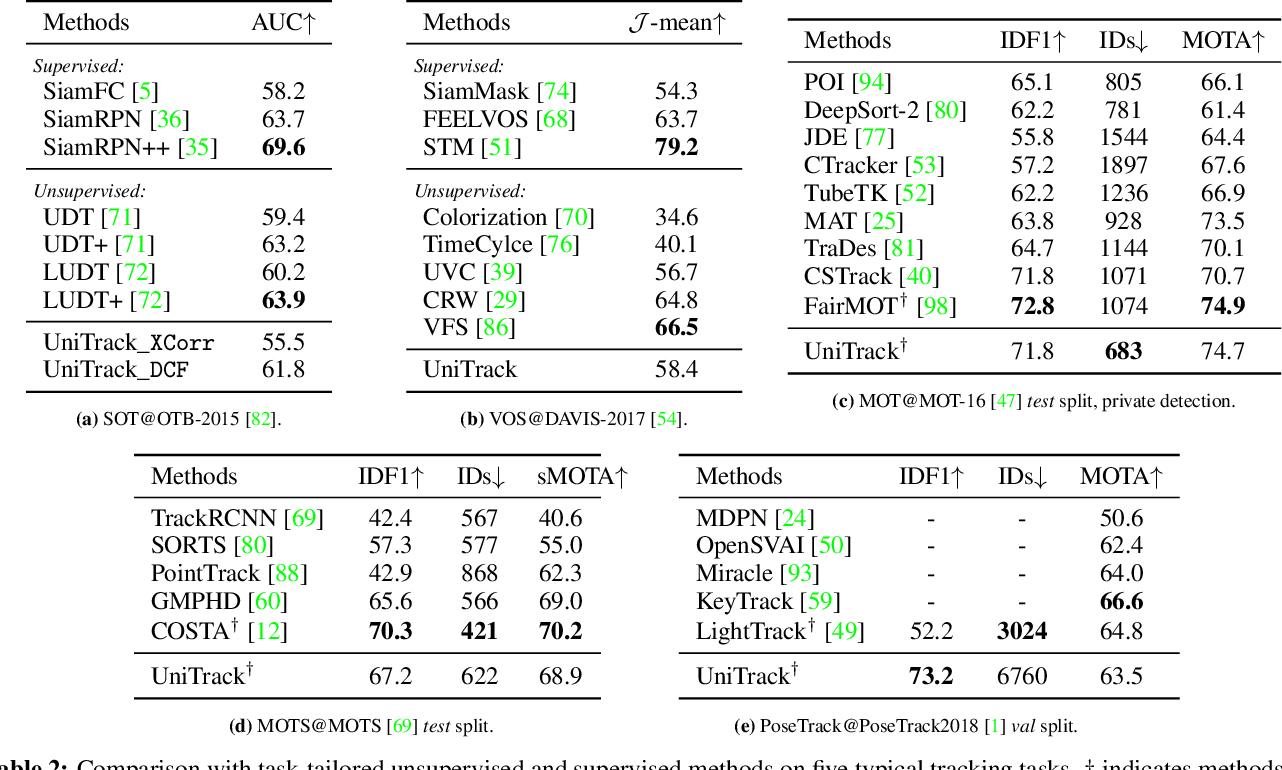 Figure 4 for Do Different Tracking Tasks Require Different Appearance Models?