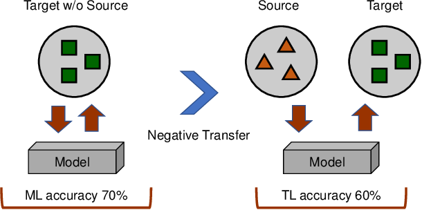 Figure 1 for Overcoming Negative Transfer: A Survey