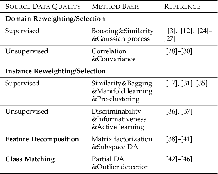 Figure 2 for Overcoming Negative Transfer: A Survey