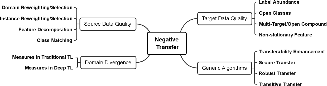 Figure 3 for Overcoming Negative Transfer: A Survey