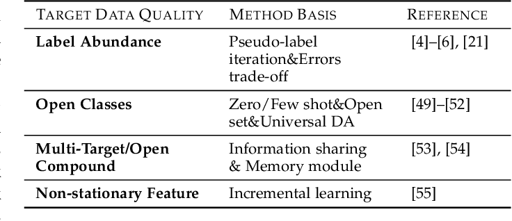 Figure 4 for Overcoming Negative Transfer: A Survey