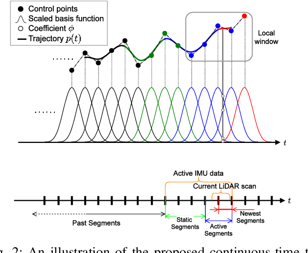 Figure 2 for CLINS: Continuous-Time Trajectory Estimation for LiDAR-Inertial System