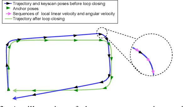 Figure 3 for CLINS: Continuous-Time Trajectory Estimation for LiDAR-Inertial System