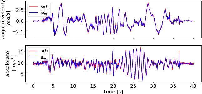 Figure 4 for CLINS: Continuous-Time Trajectory Estimation for LiDAR-Inertial System