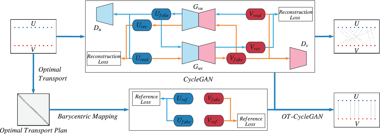 Figure 1 for Guiding the One-to-one Mapping in CycleGAN via Optimal Transport