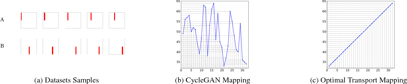 Figure 3 for Guiding the One-to-one Mapping in CycleGAN via Optimal Transport