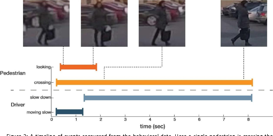 Figure 3 for Joint Attention in Autonomous Driving (JAAD)