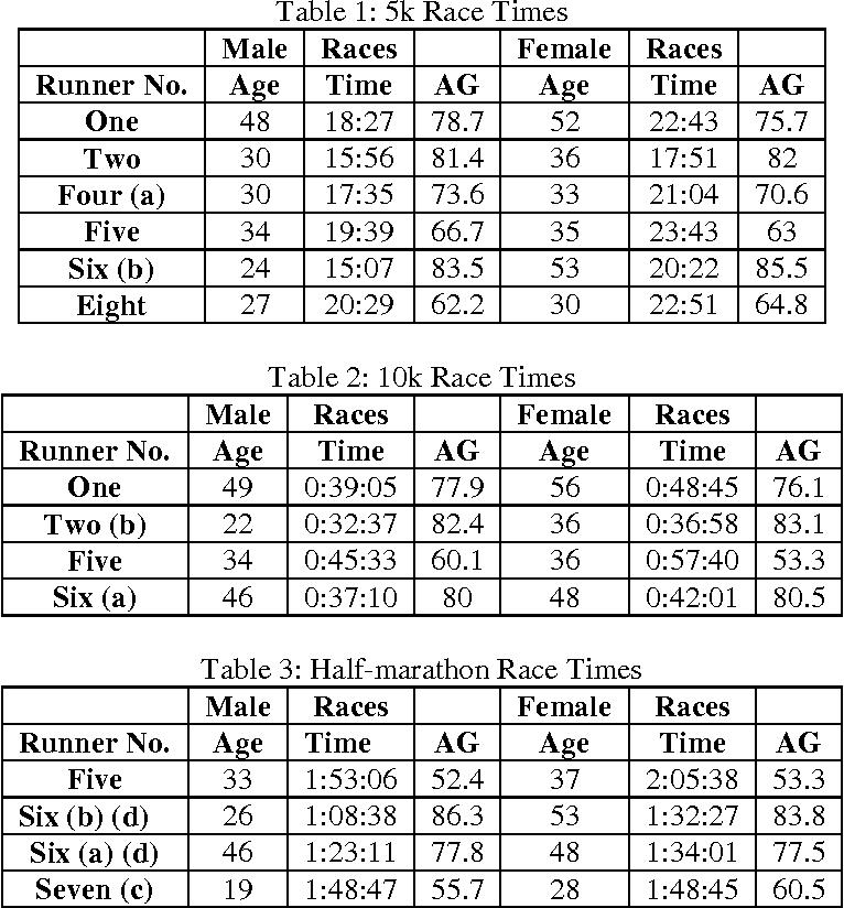 Race Times For Transgender Athletes