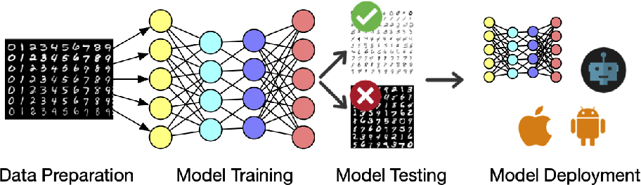 Figure 3 for Deep Learning Backdoors