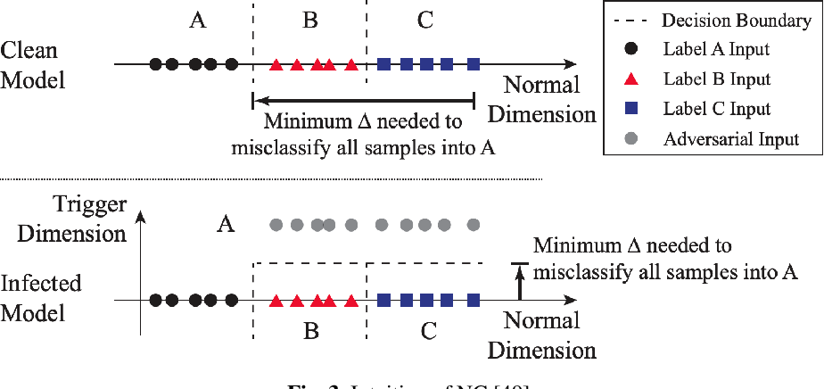 Figure 4 for Deep Learning Backdoors