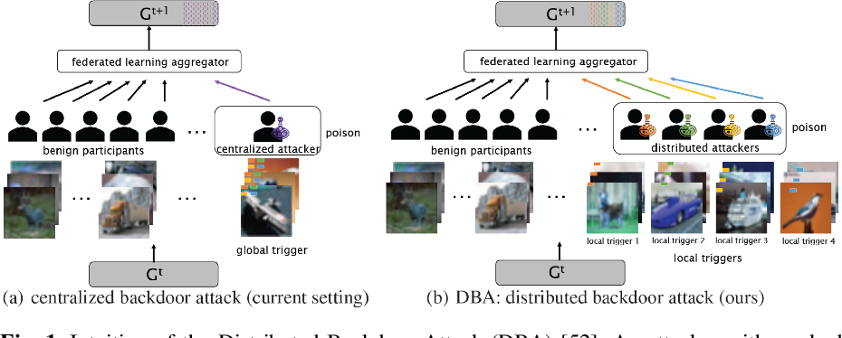 Figure 2 for Deep Learning Backdoors