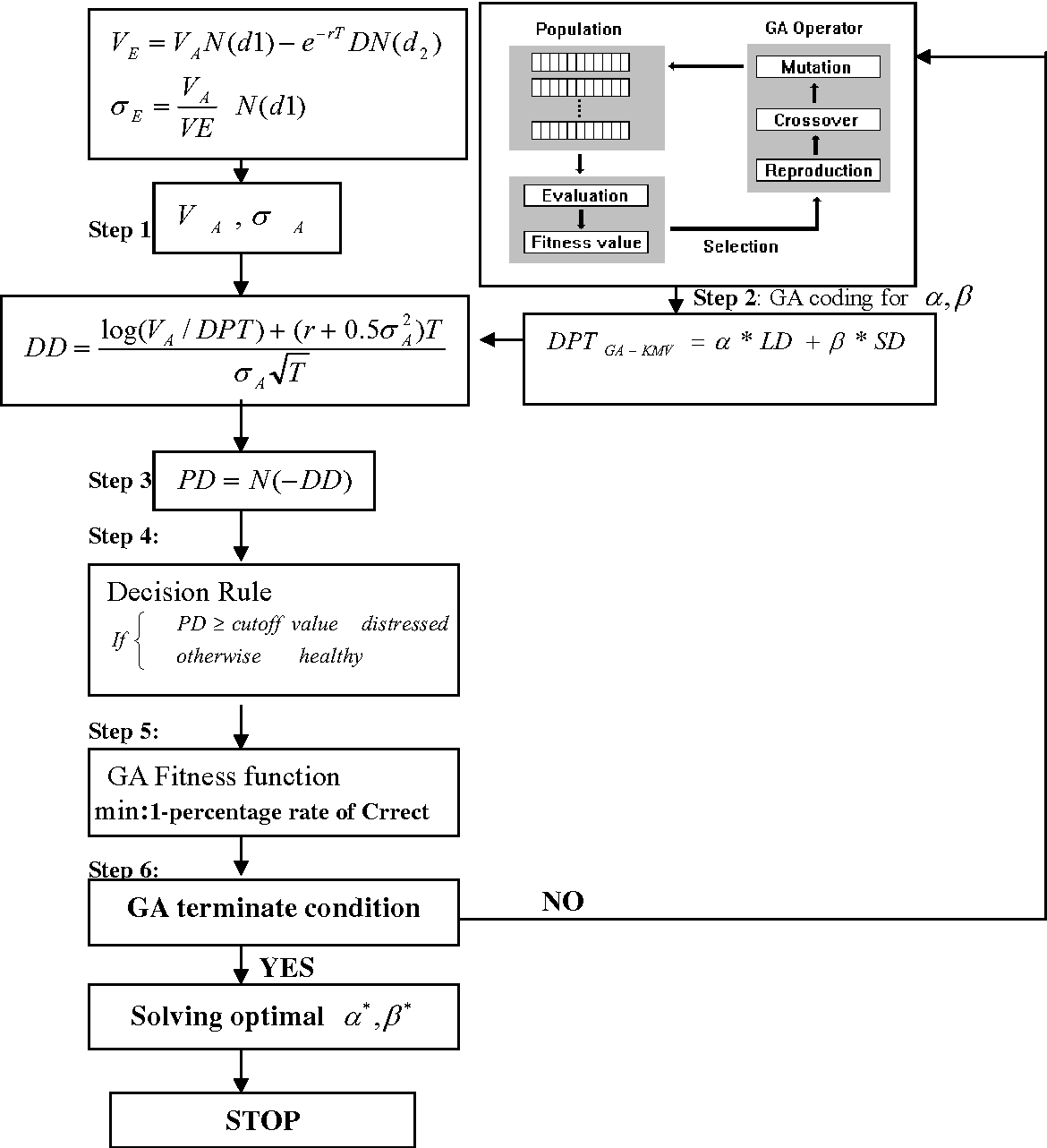 Figure 1 From Redefinition Of The KMV Models Optimal Default Point