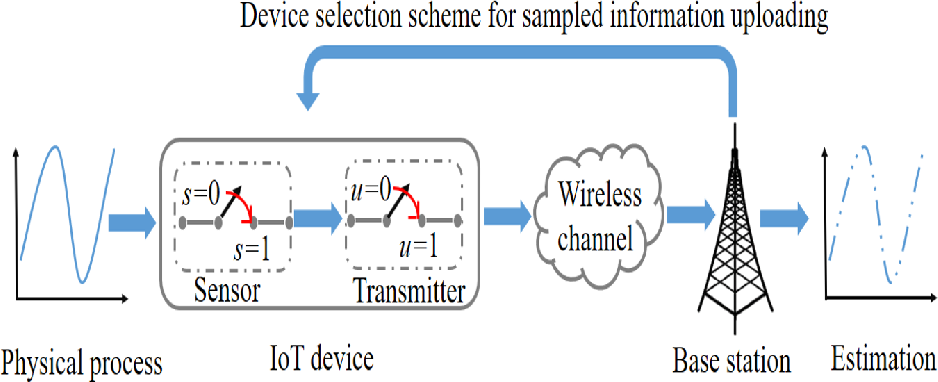 Figure 1 for Reinforcement Learning for Minimizing Age of Information in Real-time Internet of Things Systems with Realistic Physical Dynamics