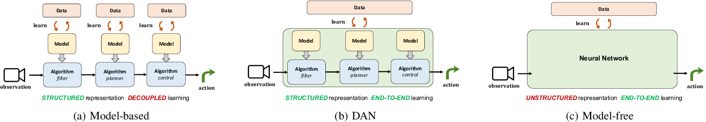 Figure 1 for Differentiable Algorithm Networks for Composable Robot Learning