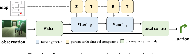 Figure 4 for Differentiable Algorithm Networks for Composable Robot Learning
