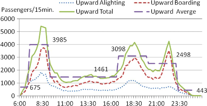 Figure 2 from Metro Traffic Regulation by Adaptive Optimal Control