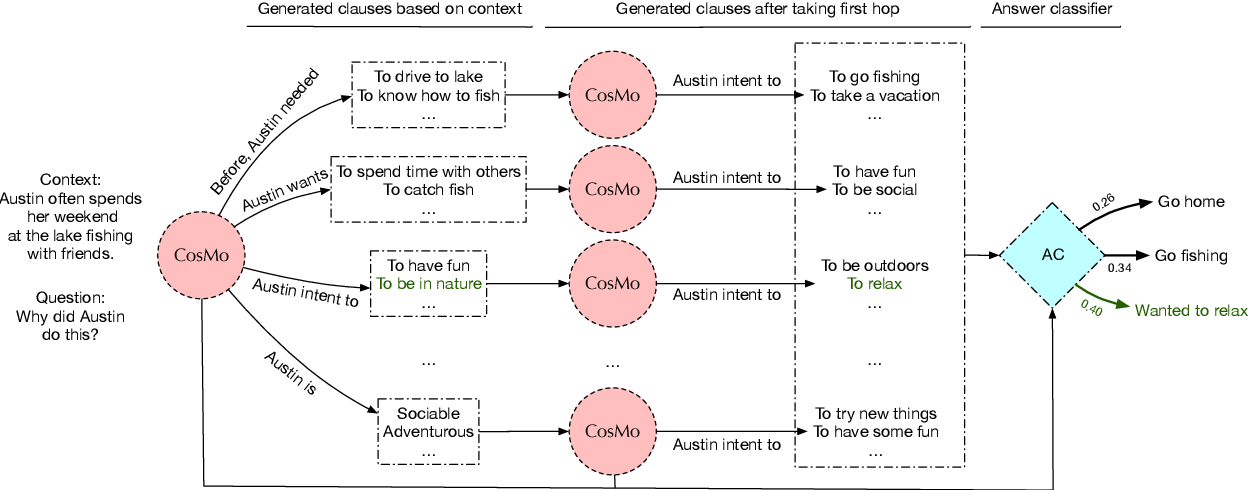 Figure 1 for COSMO: Conditional SEQ2SEQ-based Mixture Model for Zero-Shot Commonsense Question Answering