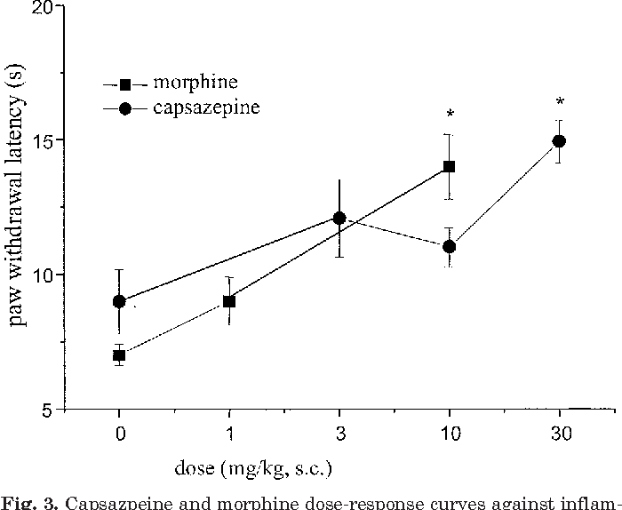 Figure 3 from The VR1 antagonist capsazepine reverses