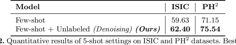 Figure 3 for Semi-supervised few-shot learning for medical image segmentation