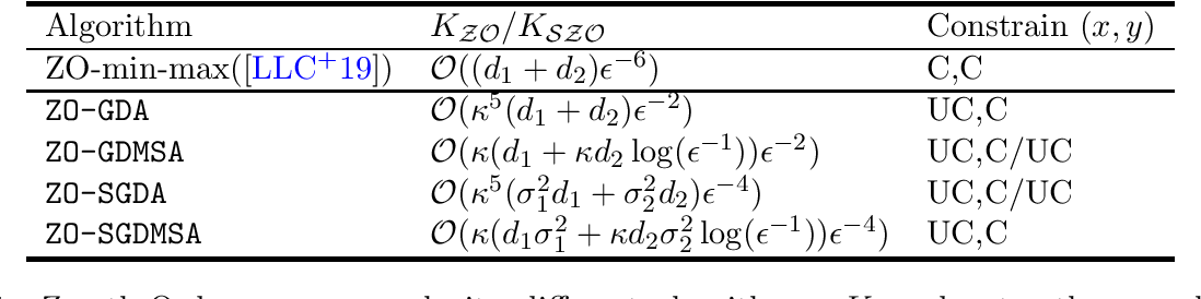 Figure 1 for Zeroth-Order Algorithms for Nonconvex Minimax Problems with Improved Complexities