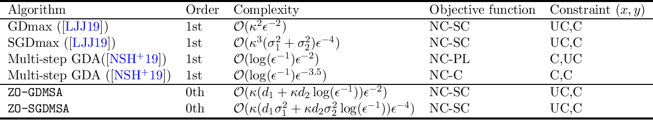Figure 2 for Zeroth-Order Algorithms for Nonconvex Minimax Problems with Improved Complexities