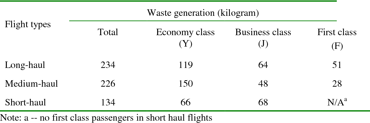 Waste reduction and recycling strategies for the in-flight