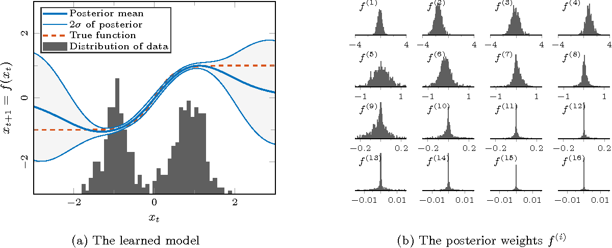 Figure 1 for Computationally Efficient Bayesian Learning of Gaussian Process State Space Models
