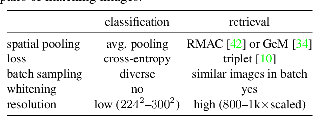 Figure 2 for MultiGrain: a unified image embedding for classes and instances