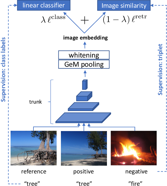 Figure 3 for MultiGrain: a unified image embedding for classes and instances