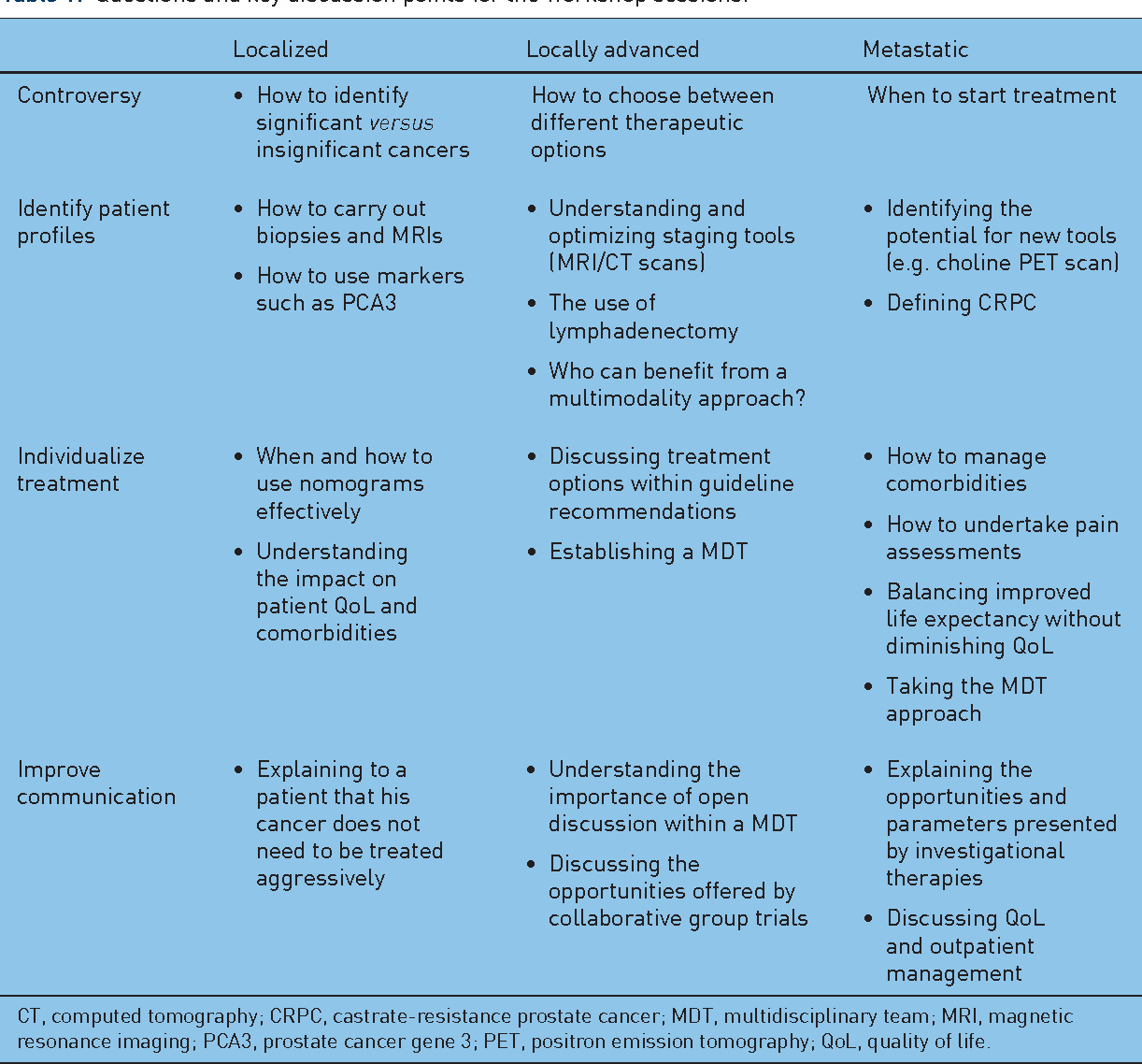 management of prostate cancer a multidisciplinary approach