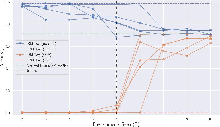 Figure 1 for The Risks of Invariant Risk Minimization
