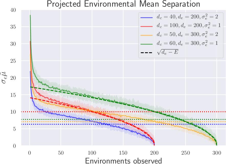 Figure 2 for The Risks of Invariant Risk Minimization