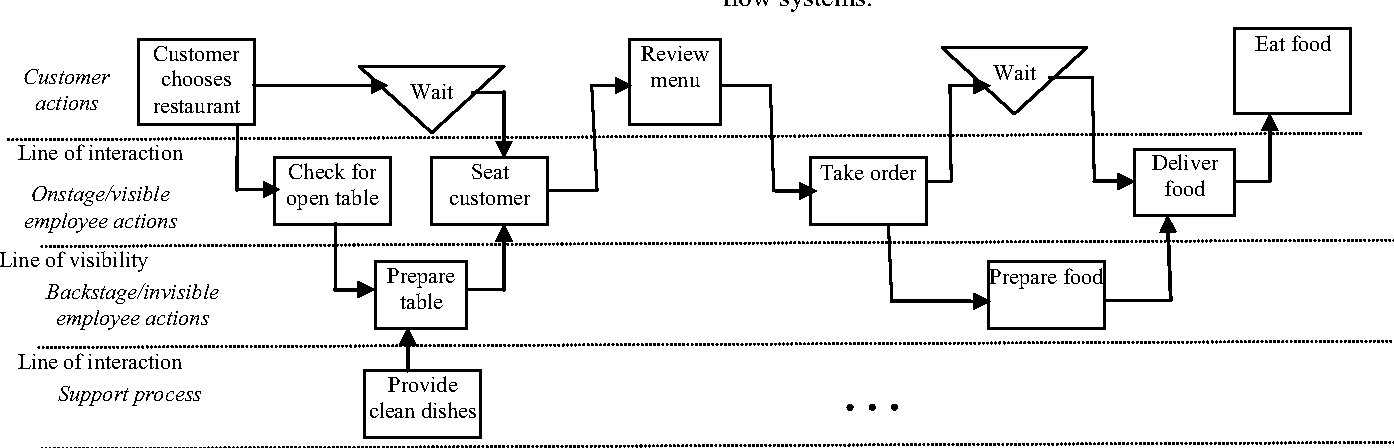 Figure 8 from alternative approach to service blueprinting service blueprint examplesit down restaurant partial view malvernweather Gallery